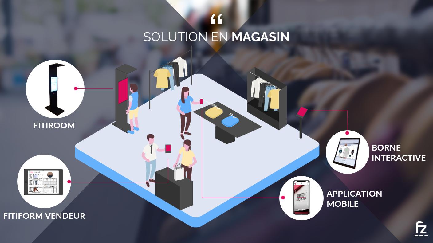 solutions innovantes retail