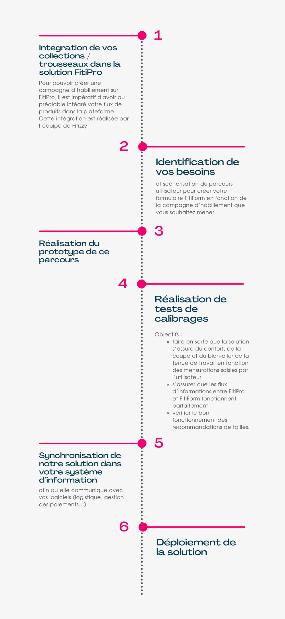 fitipro-integration-collection-vetement-professionnel