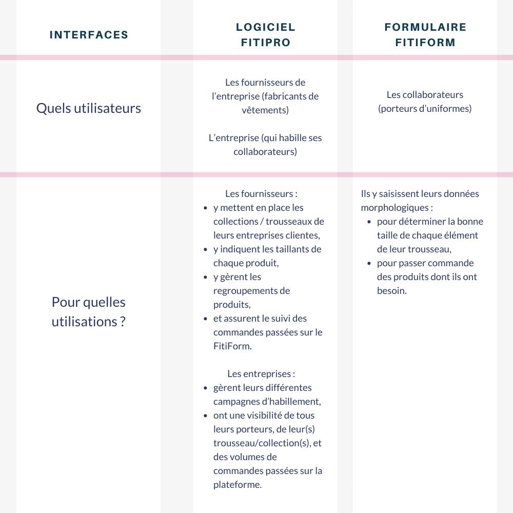 gerer-campagne-habillement-professionnel-distance-fitipro-fitiform